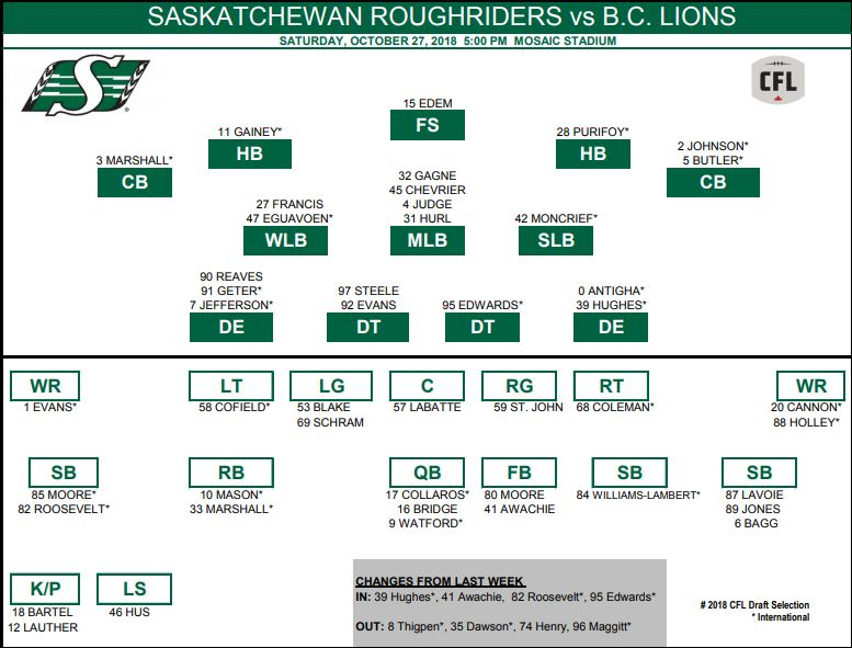 Hughes, Roosevelt in, Thigpen out for Riders against B.C.