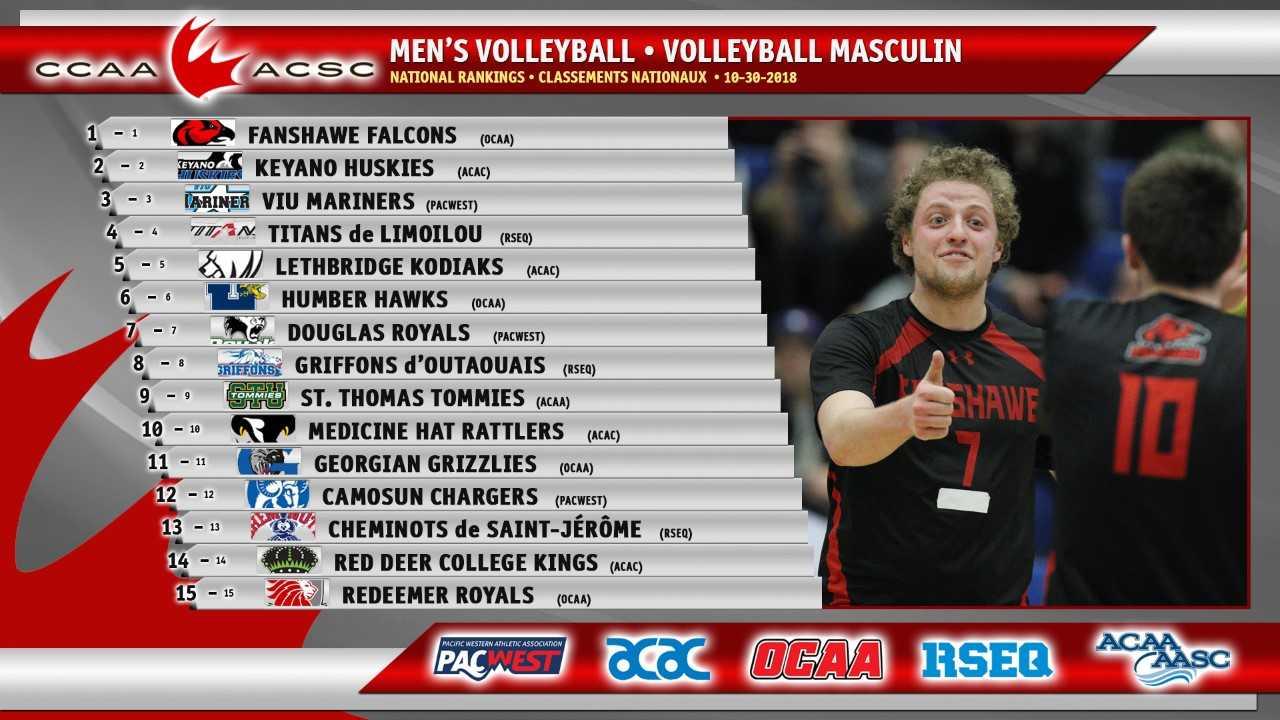 Husky Men Rank Second In Men's National Volleyball Rankings