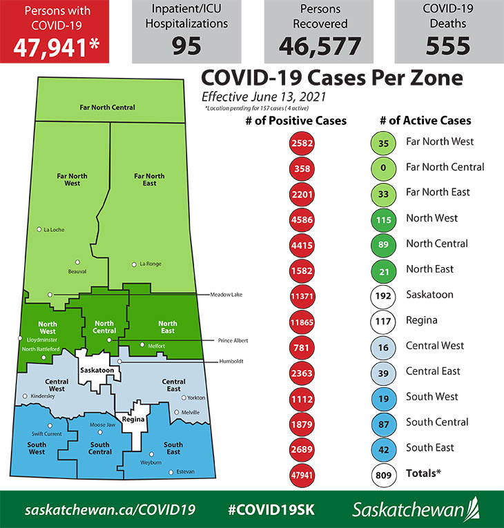 Saskatchewan Reports 65 New Cases, 131 Recoveries, No New Deaths