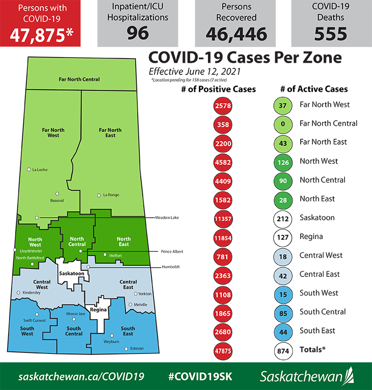 Saskatchewan Records 106 New COVID-19 Cases, 135 Recoveries and One Death
