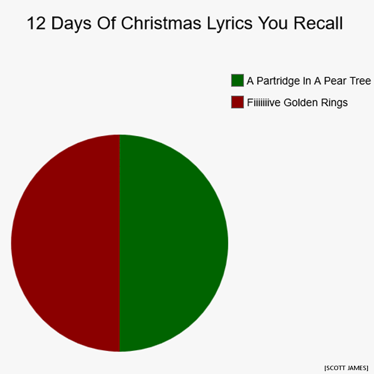 Friday QuickPoll™: Christmas Music Giddy-Up Dates