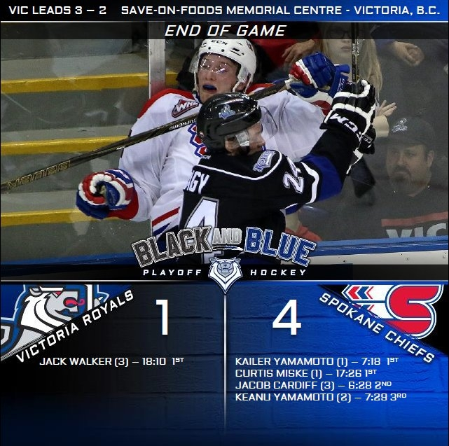 Royals Fall 4-1 at Home to Chiefs Friday