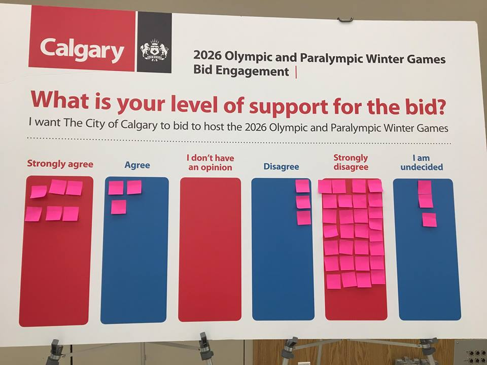Olympic engagement session shows majority of Calgarians against the bid