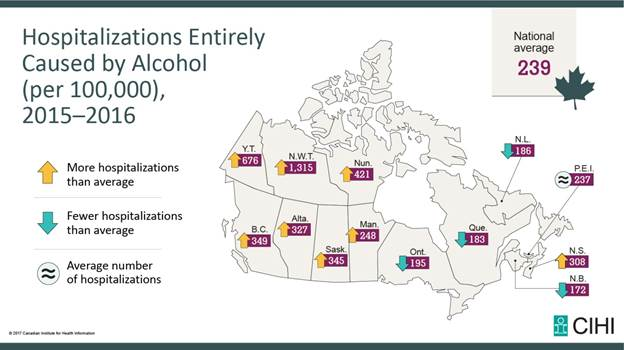 Alcohol hospitalizes more than heart attacks in Canada