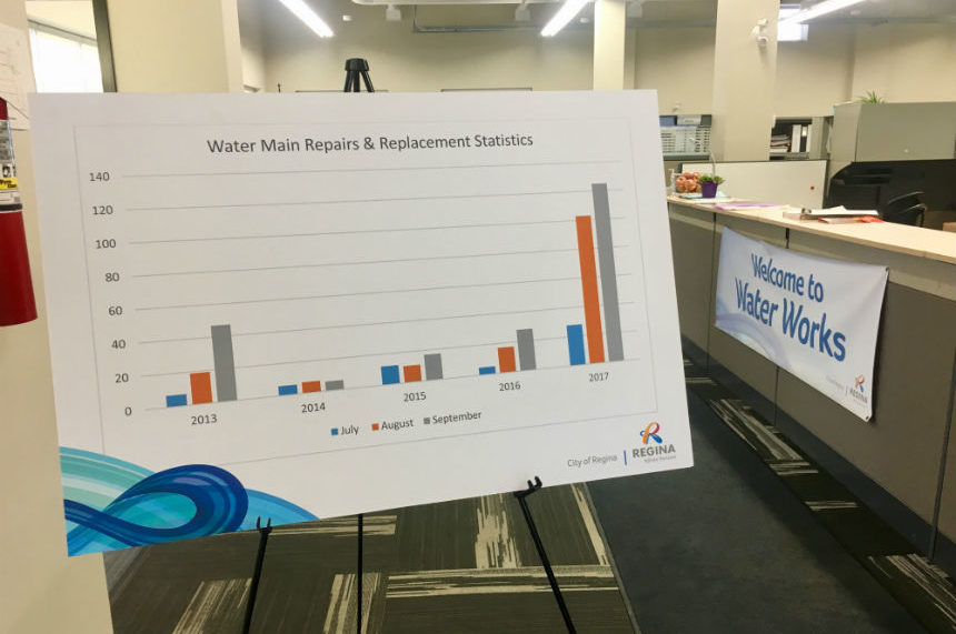 Regina sets September record for water main breaks