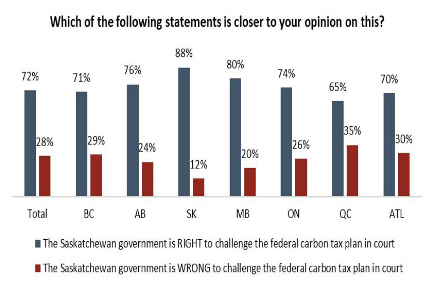 Angus Reid poll: majority support provincial control of carbon tax