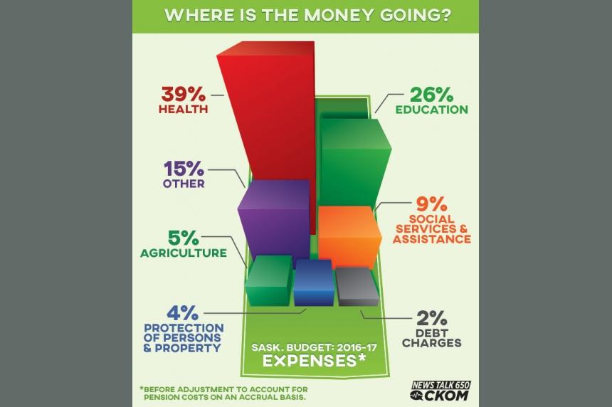 Saskatchewan budget 2016-17 at a glance