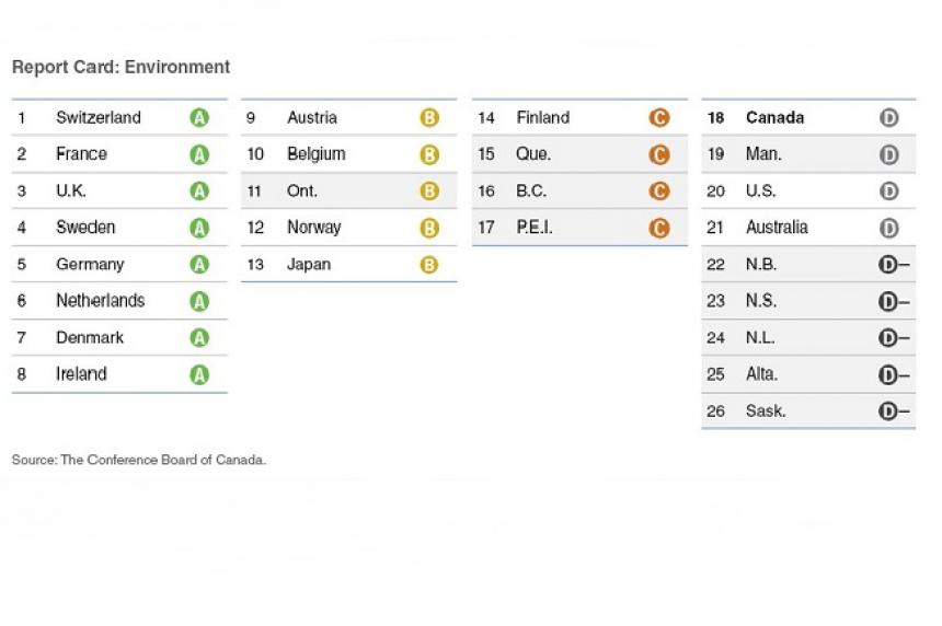Saskatchewan last for environmental performance: report