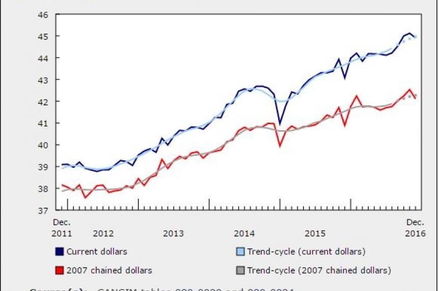 Sask. retail sales up in December 2016: StatsCan