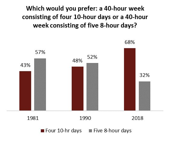 70% Of Canadians Would Rather Work Four 10-hr Days, Have 3 Day Weekend.
