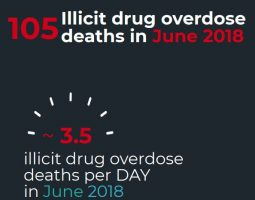 105 Die From Illicit Drugs in June