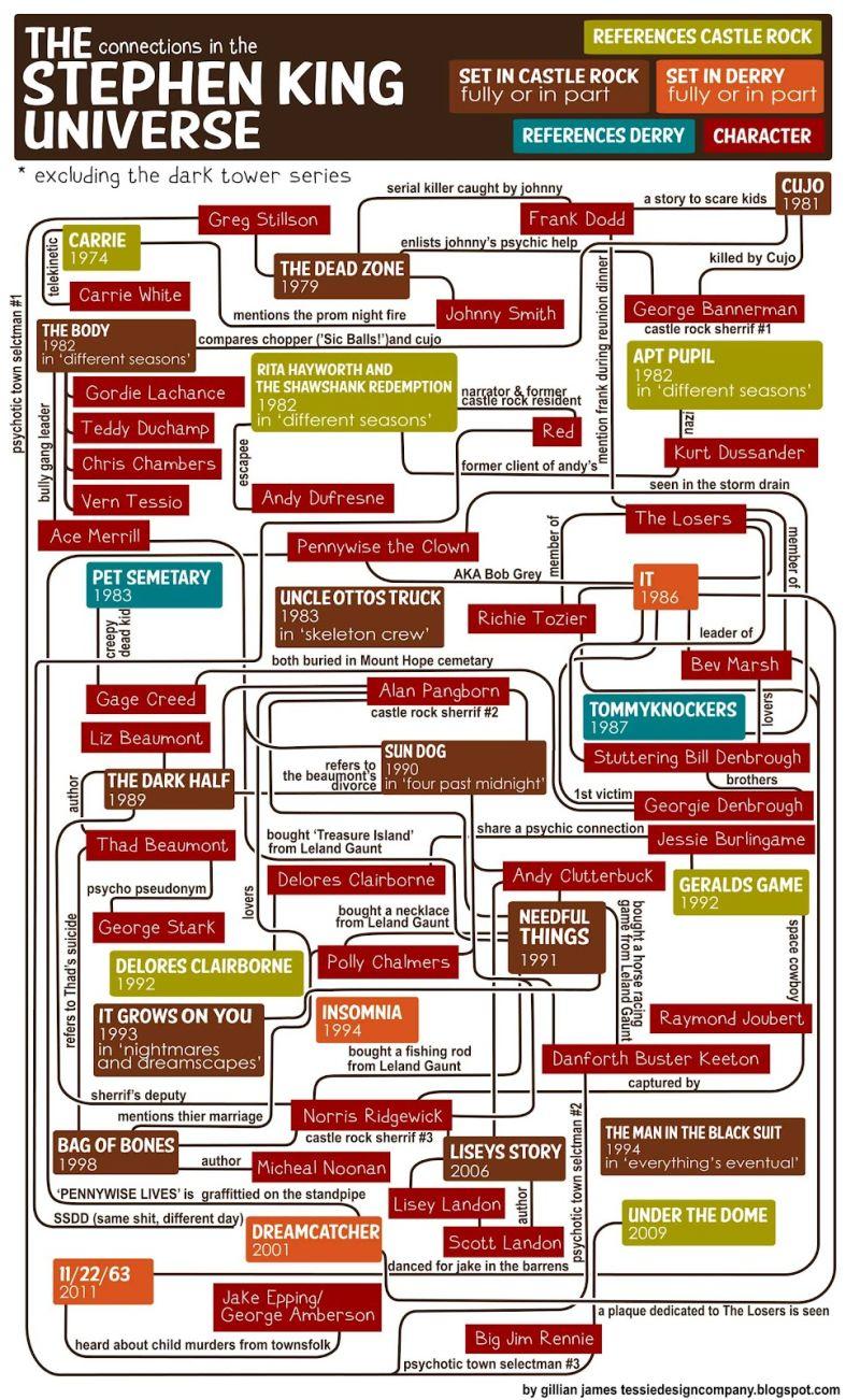 A Stephen King movie Universe?!