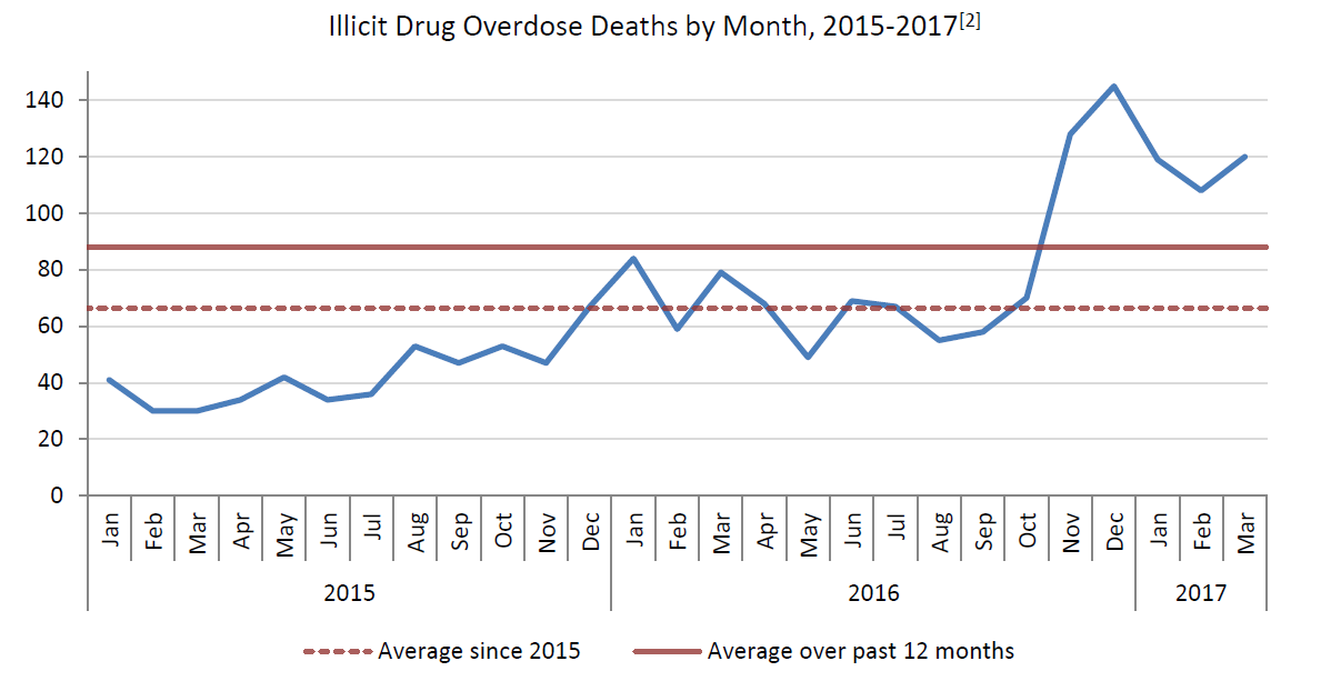 BC Coroners Service confirms East Kootenay's first illicit drug death of 2017