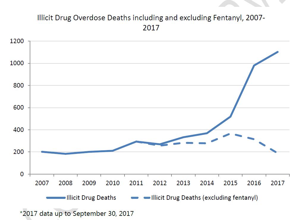 September brings two more fatal drug ODs in East Kootenay