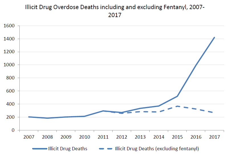 Fentanyl connected to four EK deaths in 2017