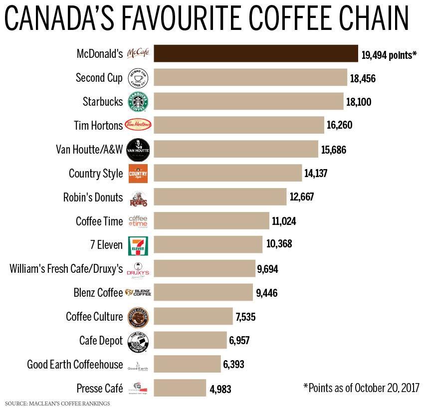 Canada's Favourite Coffee Chain 2017!