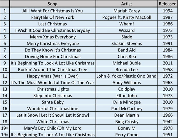 the best festive song when it comes to a study out of the uk these are the others that made the list what is your all time favourite christmas song - Best Christmas Songs List