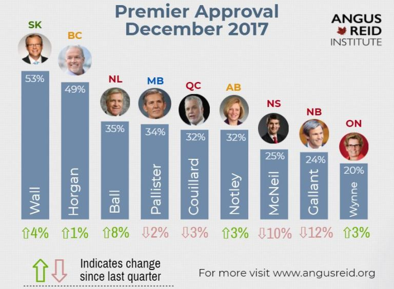 LATEST PREMIERS' STANDINGS ARE OUT-------AND RACHEL NOTLEY'S IN THE MIDDLE