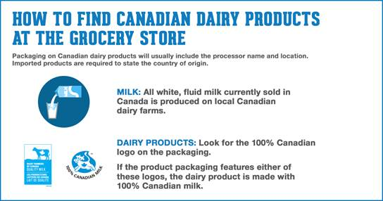 IN THE WAKE OF USMCA---MANY CANADIANS ARE VOWING TO ONLY BUY CANADIAN DAIRY