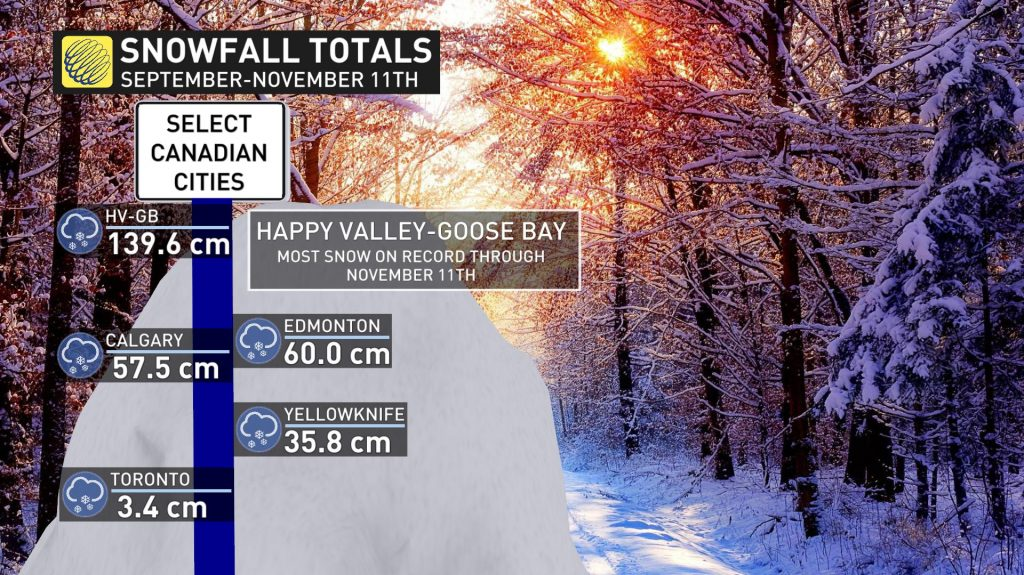 GOOSE BAY, LABRADOR SICK OF SNOW AND IT'S ONLY NOVEMBER